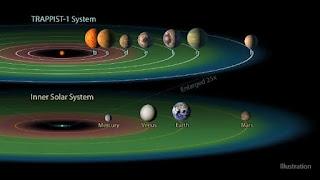 7 Earth Found Around single Sun(Trappist 1).