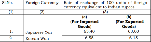 [Customs] Exchange Rate Notification w.e.f. 22nd February 2019