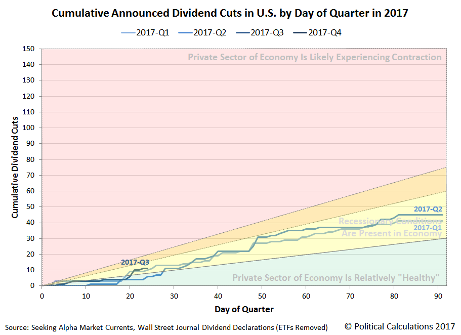 Cumulative Announced Dividend Cuts in U.S. by Day of Quarter in 2017, 2017-Q1 vs 2017-Q2 vs 2017-Q3, Snapshot on 2017-07-25