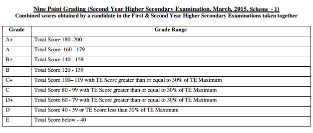 Kerala HSE / 12th Results 2019 DHSE Kerala +1 / +2 Results Check at keralaresults.nic.in