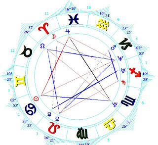 Mesothelioma Law Firm astrology reading