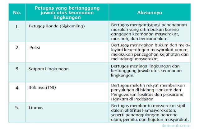 Keamanan Lingkungan Masyarakat (Halaman 31)