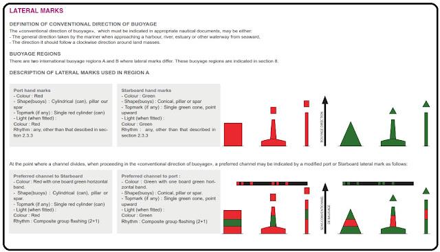sistem pelampung lateral mark, pelampung suar