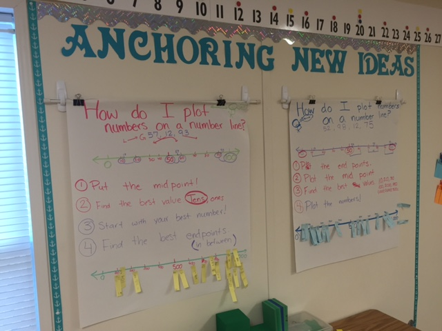 Every Math Minute Counts Anchoring New IdeasMath Anchor Charts
