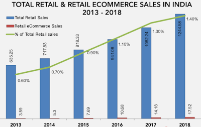 E commerce & Retail