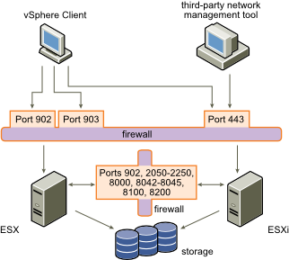 VMware Communication Ports, vMotion, HA and DSR | Technology