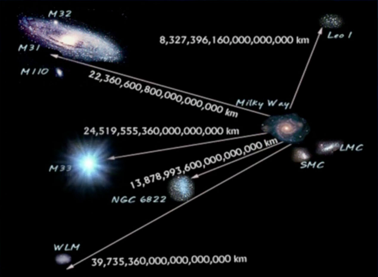 distance from galaxies to each other - photo #12