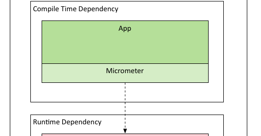 all and sundry: Using Micrometer with Spring Boot 2