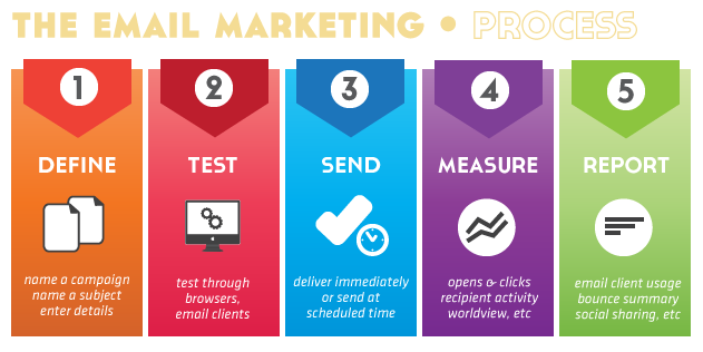 Email Marketing Process Mumbai