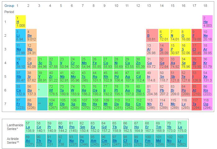 The worlds mightiest mortal june 2017 the periodic table of elements urtaz Image collections
