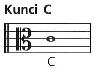 Image Result For Teori Musik Pentatonis