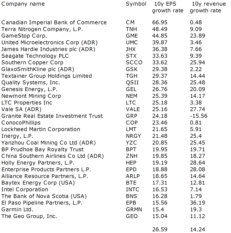 best dividend yield stocks