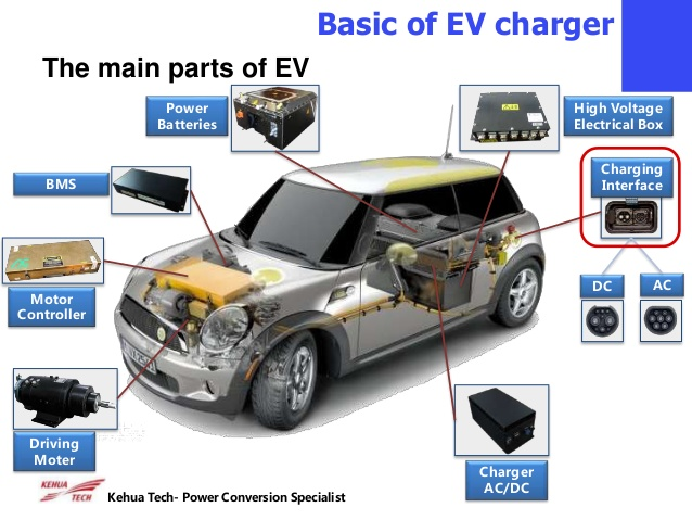 Those Owning Motor Cars Will See Themselves Paying For Oil Changes Transmission Maintenance Belt Replacements Etc While Their Neighbors With Evs Do None