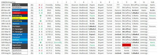 Kingsbay 80/81 season stats