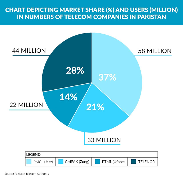 Chart depicting market share (5) and users (million) in numbers of telecom companies in Pakistan / Source: PTA / GRID91