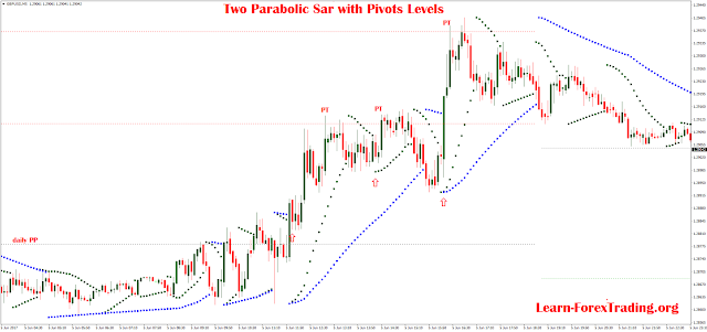 Two Parabolic Sar with Pivots Levels