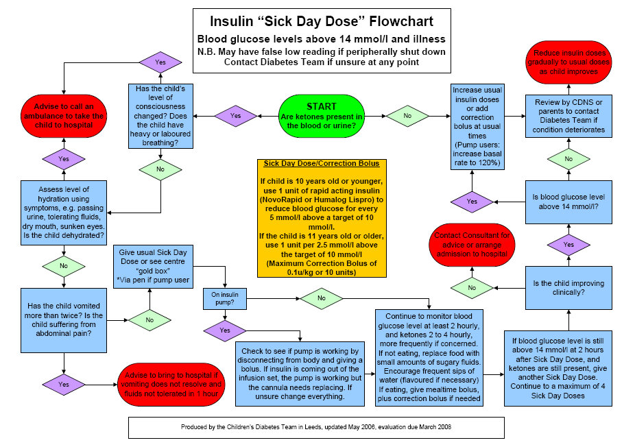 Insulin sick day dose flowchart also children type diabetes coeliacs me and my husband rh childrentype diabetescoeliacsandmespot