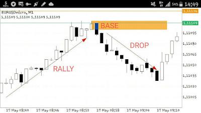 Forex drop bass drop and rally base rally