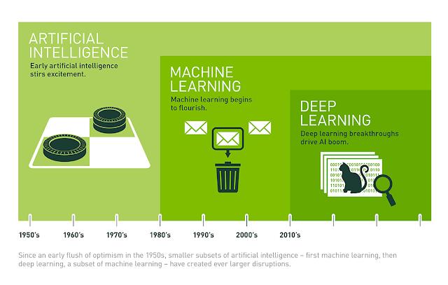 Diferencias entre inteligencia artificial, aprendizaje máquina y aprendizaje profundo
