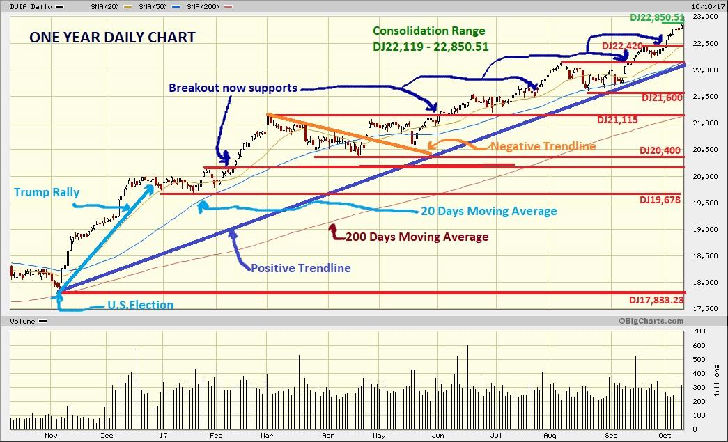 Dow Jones Marketwatch: 2017