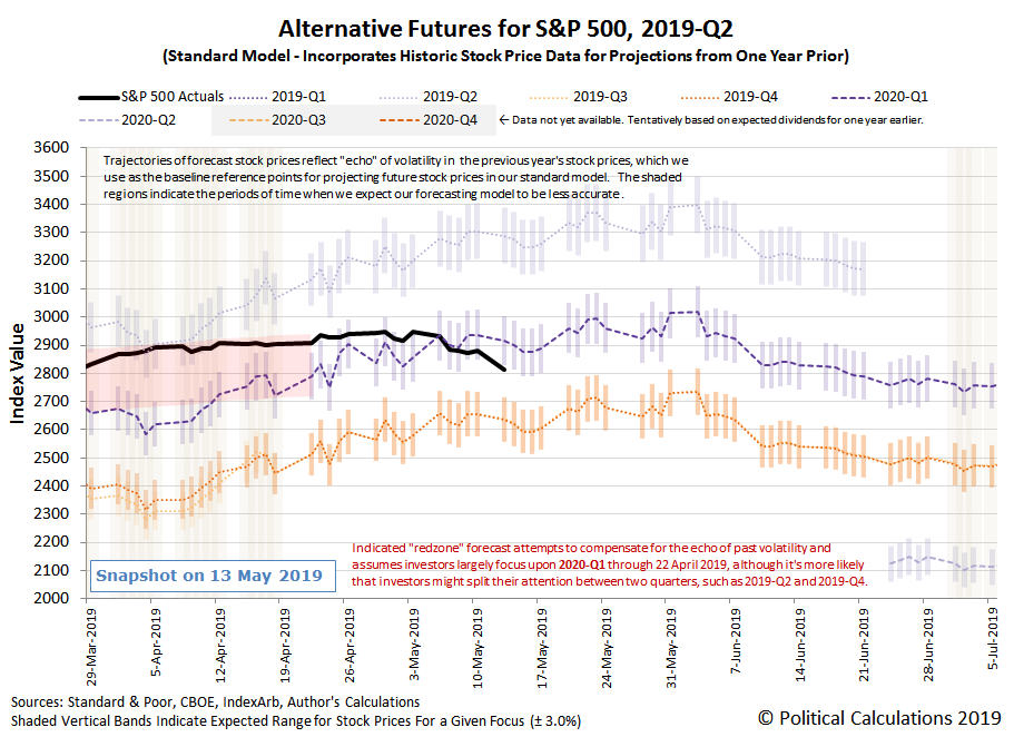 Alternative Futures - S&P 500 - 2019Q2 - Standard Model - Snapshot on 13 May 2019