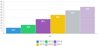 نسبة استخدام الهواتف في الانترنت