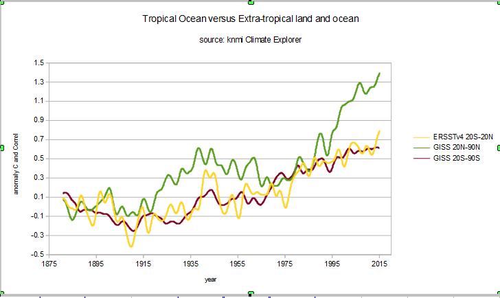 Coral bleaching debate | Climate Etc