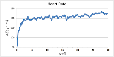 วิ่งด้วยความเร็วคงที่บน treadmill แต่หัวใจเพิ่มขึ้นเรื่อยๆ