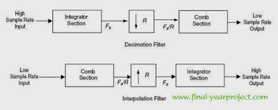 Implementing Cascade Integer Comb filter for Software Defined Radio Applications