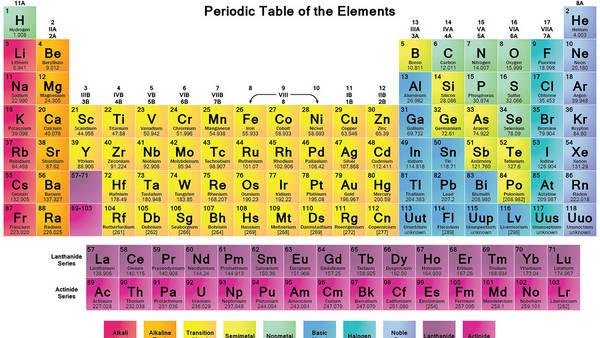 Tabla periodica de los elementos quimicos fe choice image periodic tabla periodica de los elementos quimicos para imprimir image tabla peridica octubre 2016 la tabla peridica urtaz Gallery