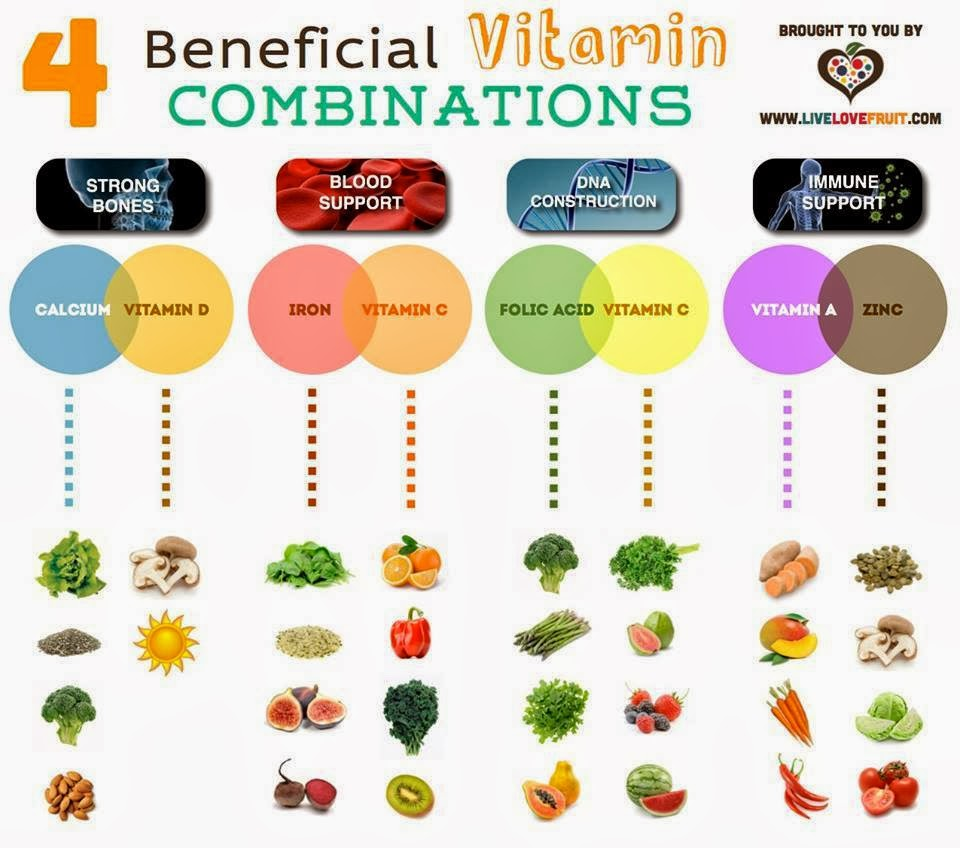 Best Food Combinations For Vitamin Absorption