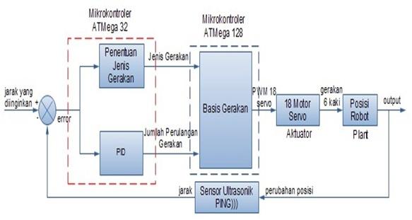 Electro zenbook sistem navigasi wall following robot krpai divisi berikut ini adalah diagram blok aplikasi sistem kontrol pid pada robot wall follower ditunjukkan dalam gambar 4 dibawah ini ccuart Image collections