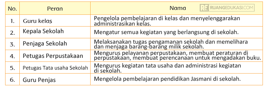Kunci Jawaban Tema 3 Kelas 3 Halaman 157