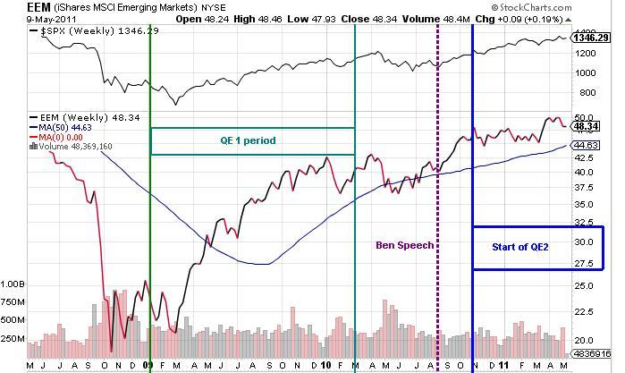 Quantitative macro trading strategies