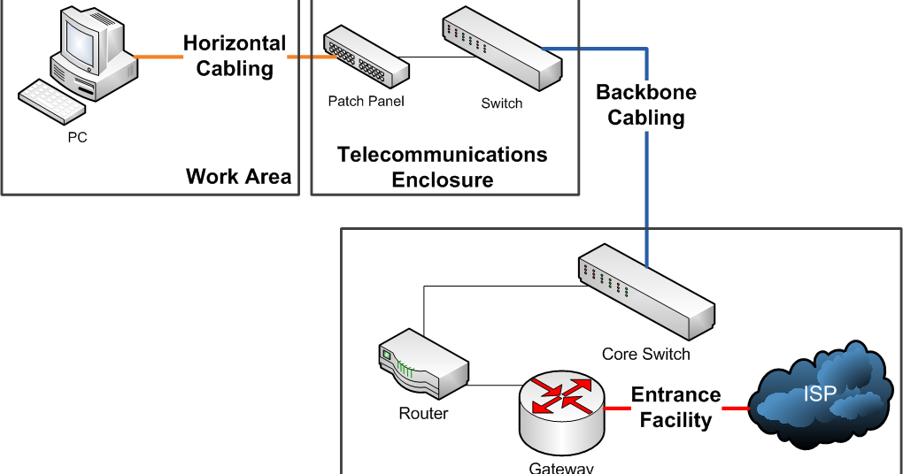 structured wiring on advanced cabling security structured wiring