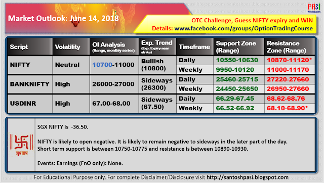 Indian Market Outlook: June 14, 2018
