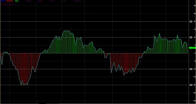 Rising Falling Volumes Trading