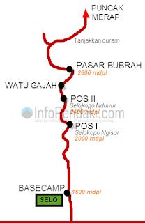 Peta jalur pendakian Gunung Merapi via Selo