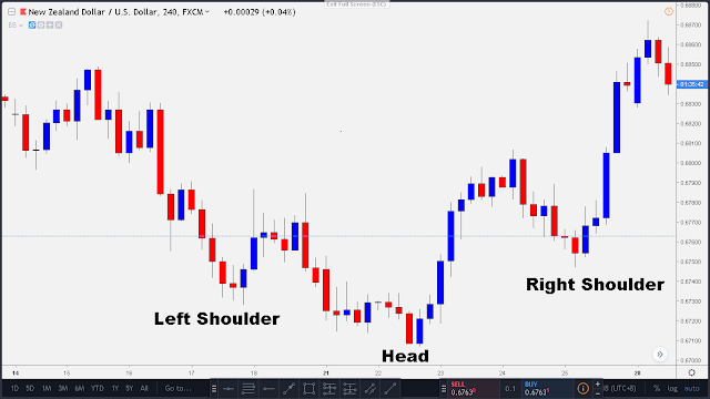 inverted head and shoulder pattern