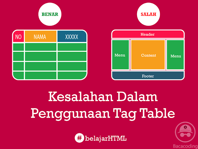 Struktur Table Yang Benar Dan Kesalahan Dalam Penggunaan Tag Table