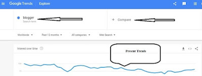 Google, Trends, Blog, Keyword