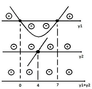 estudo sinal inequação segundo grau 4