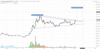 Saham MAIN pattern symmetrical triangle