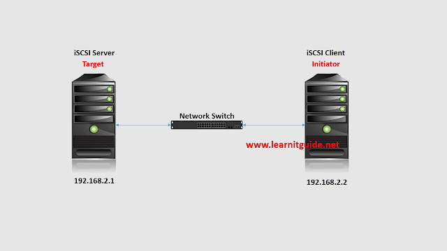 Install & Configure a iSCSI Target Server using targetcli on RHEL7