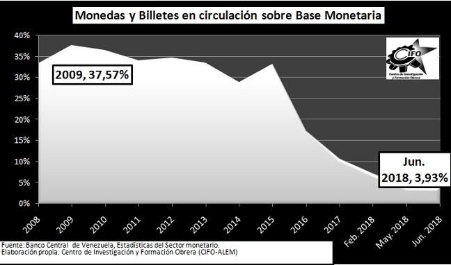 Gráfico 4  Monedas y billetes en circulación en relación a la BM (2008-2018) ffd4f96f061