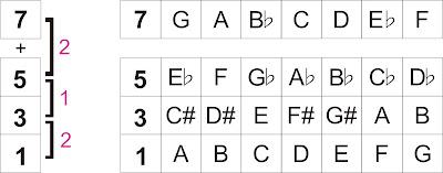 Chord 7-5