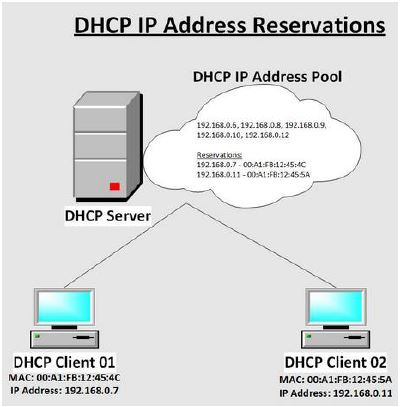 Networking Note: DHCP Reservation, DHCP Exclusion and Static IP