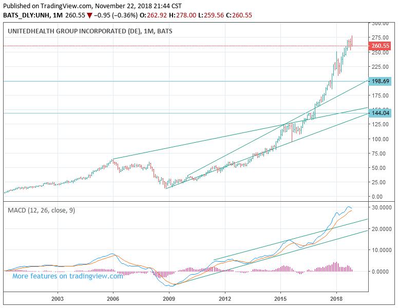 미국 주식시장 전망: UNH 유나이티드 헬스 주가 - 시장툥료
