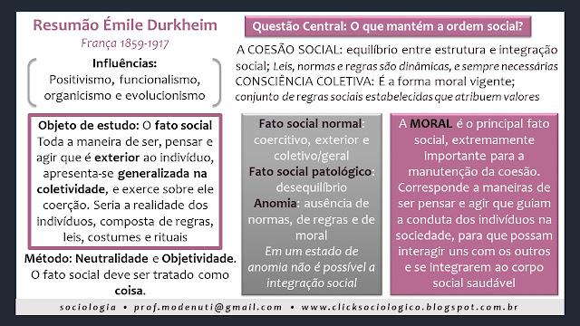 resumo mapa conceitual método e objeto fato social de Durkheim Click Sociológico