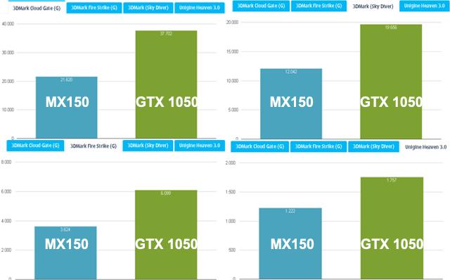 Nvidia MX150 Vs GTX 1050